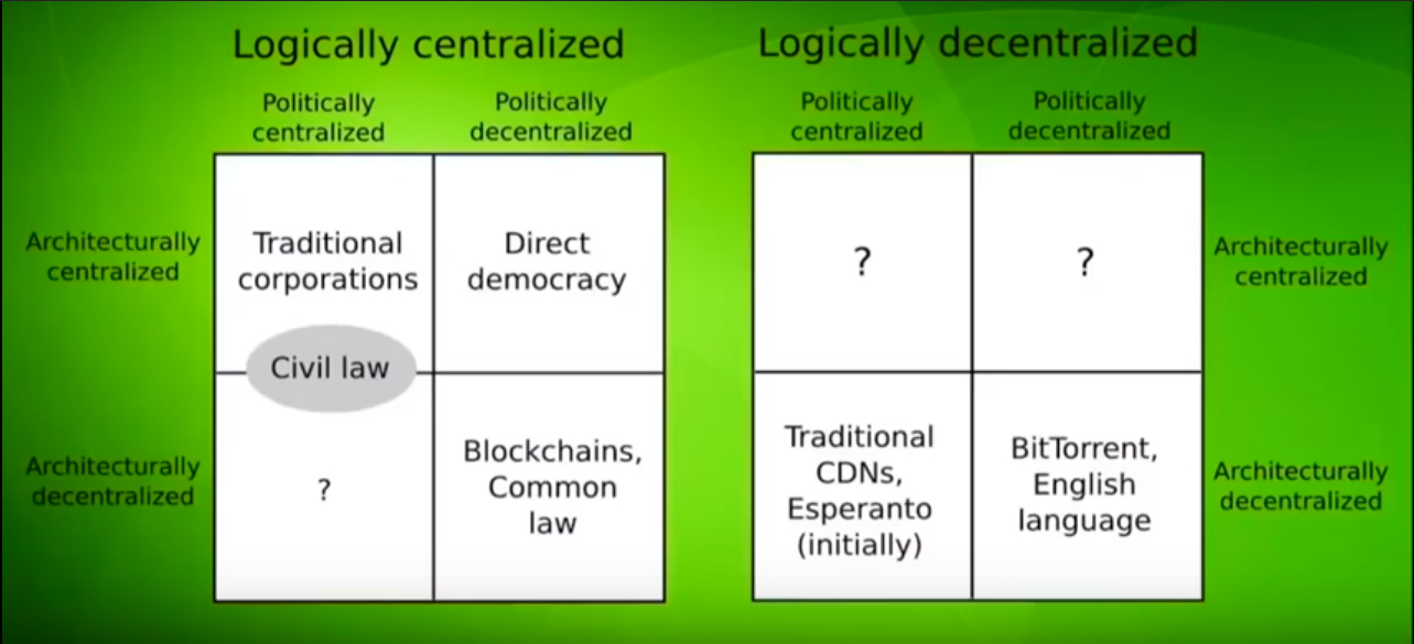Logical centralization overview for common protocols (Source: Vitalik Buterin)