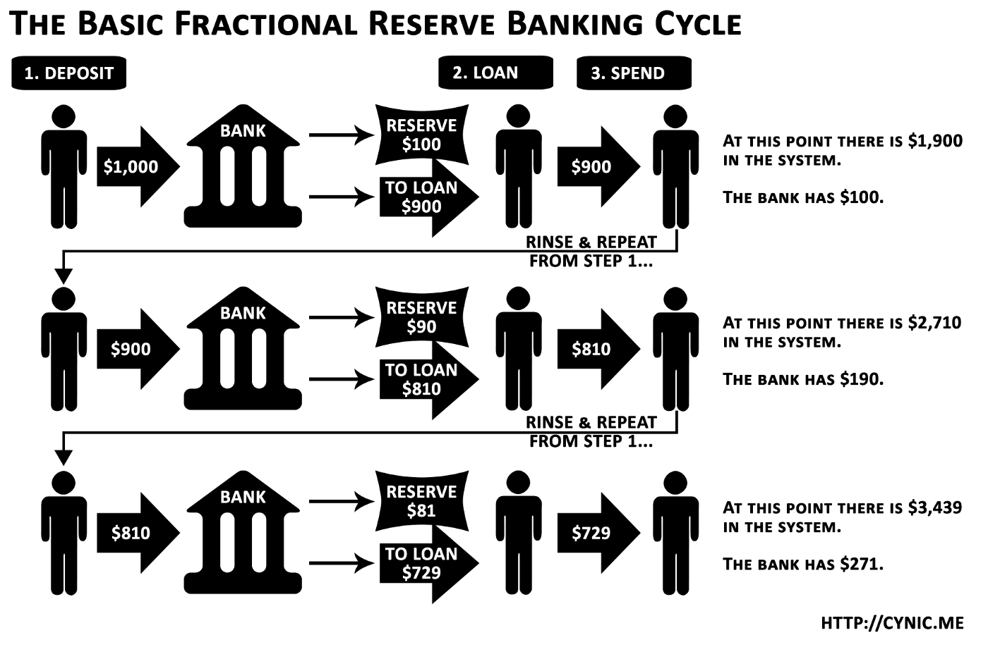 fractional-reserve
