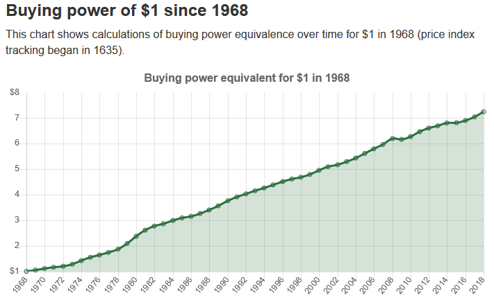 Evolution of the buying power of the equivalent a 1968 dollar from this date until now. Source: TradingEconomics.