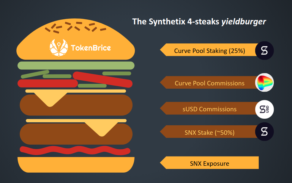 The Synthetix-Yieldbuger-TokenBrice
